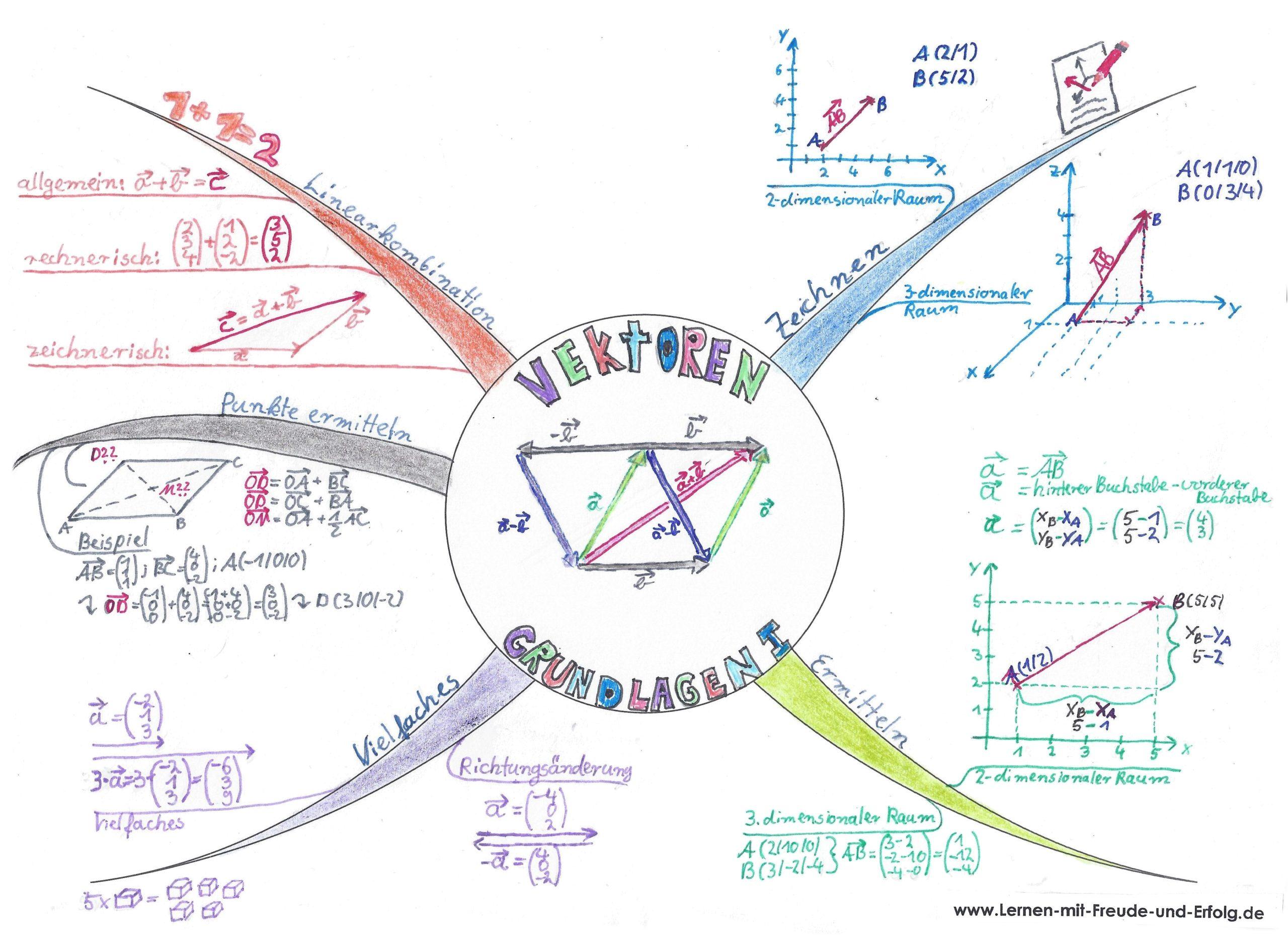 Mind-Map zur Grundlagen der Vektorenrechnung