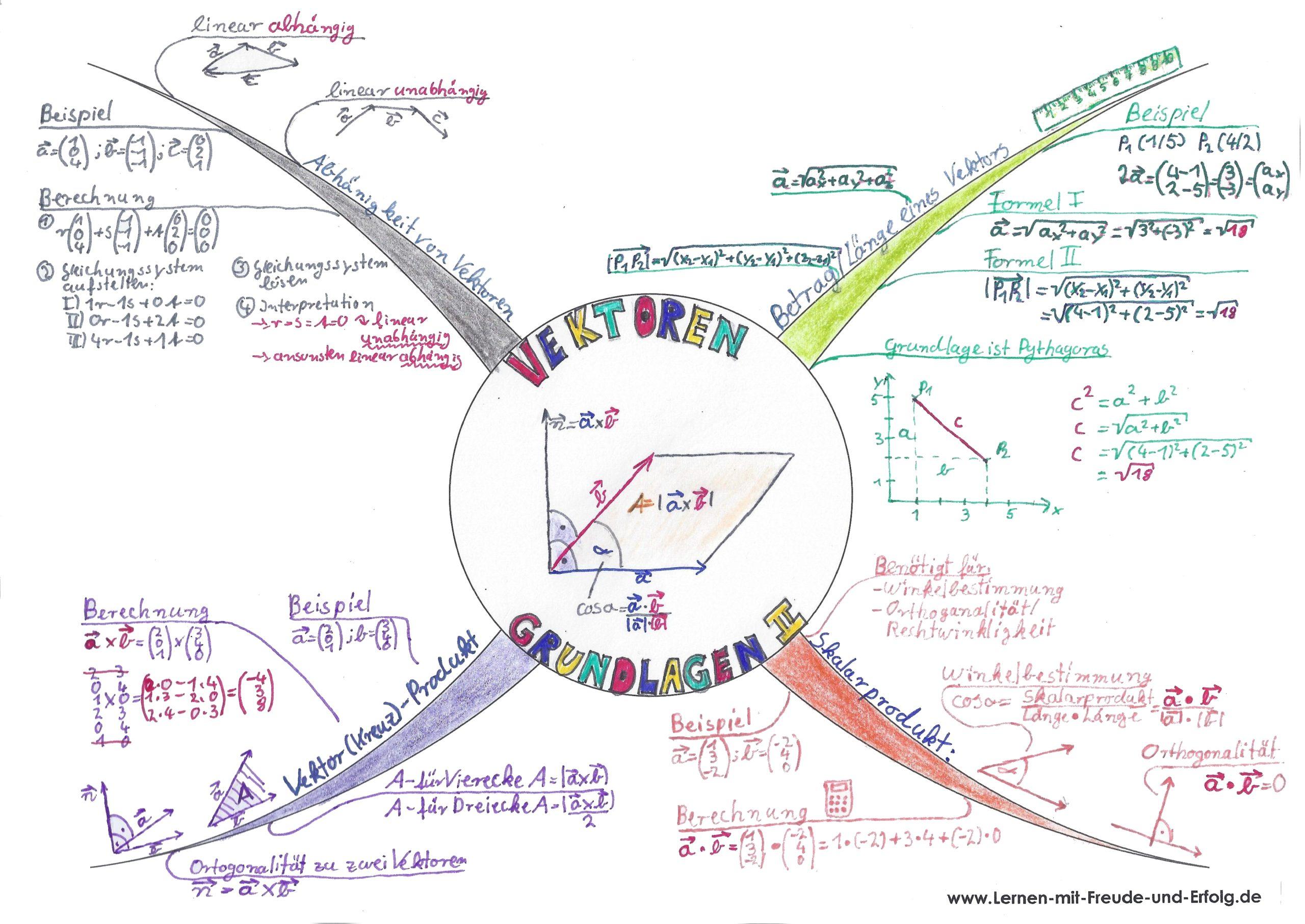 Mind-Map zur Grundlagen der Vektorenrechnung 2