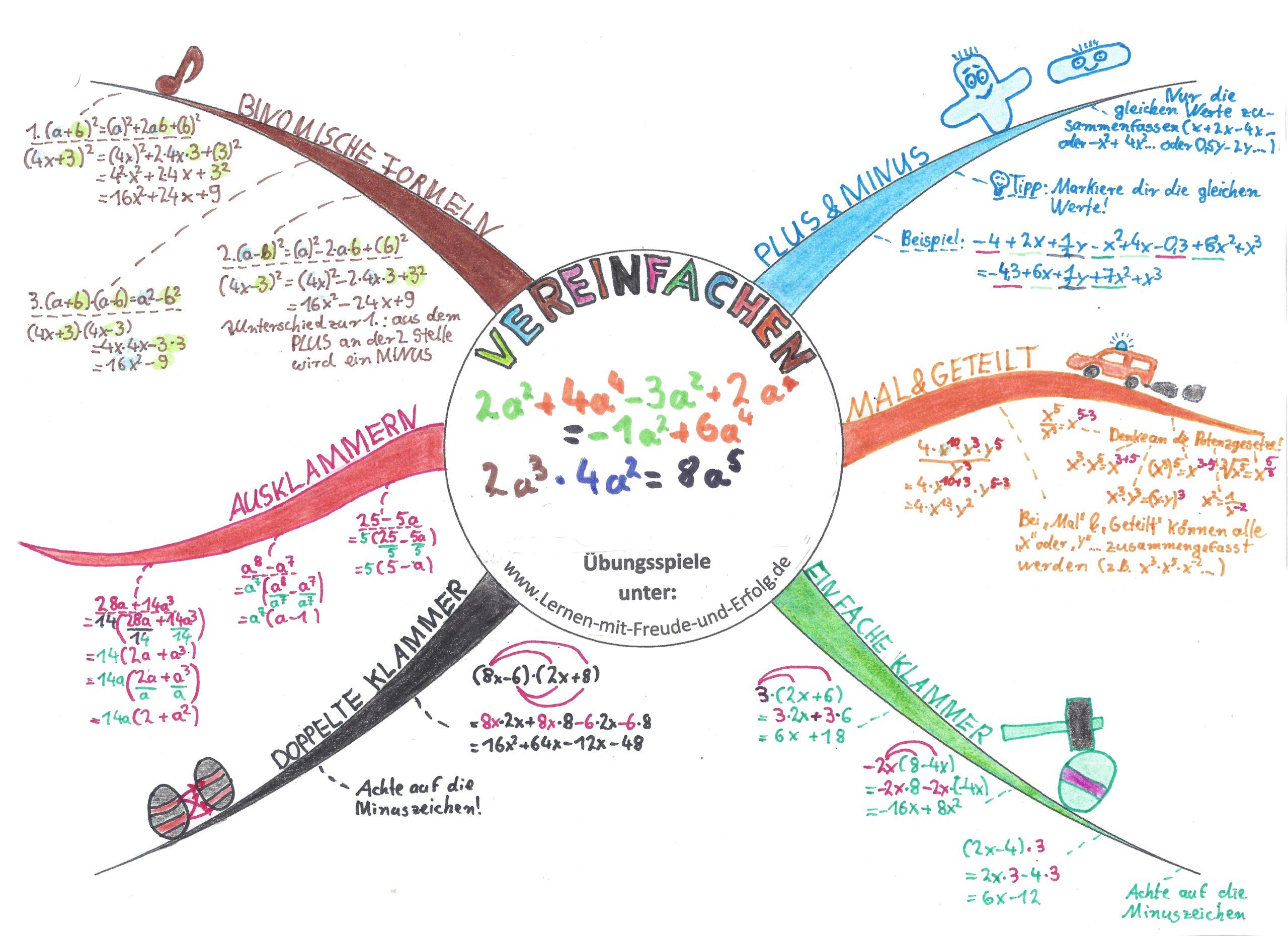 Terme vereinfachen und zusammenfassen: Addition und Subtraktion - Multiplikation und Division - Klammern auflösen - Binomische Formeln